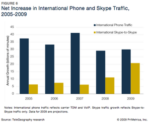 Skype International Calling Growth